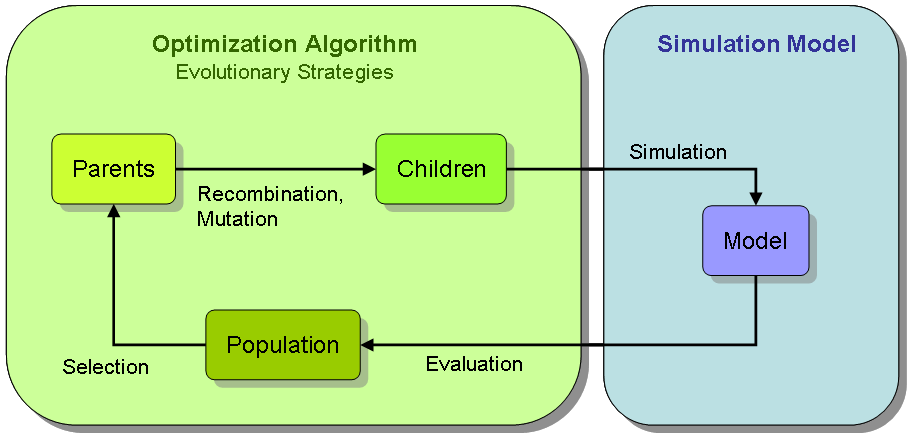 Simulation-based optimization.