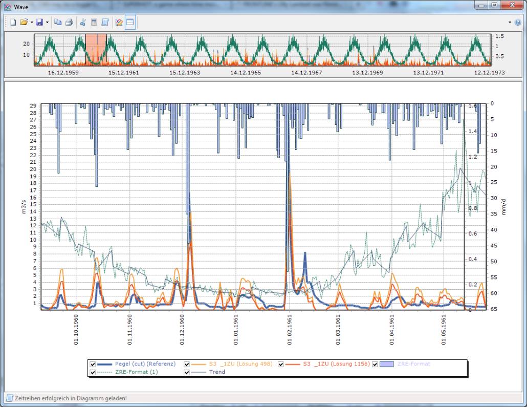 Example of time series visualization in BlueM.Wave.