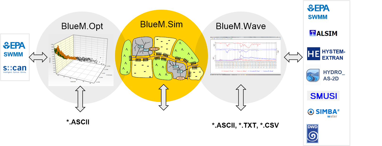 Coupling of BlueM.Opt, BlueM.Sim, BlueM.Wave and interfaces.